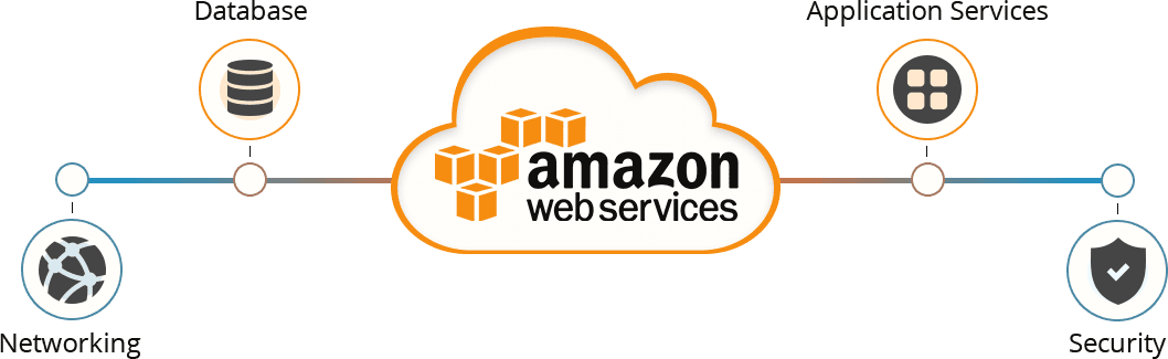 AWS-Development-SignitySolutions