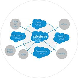 Customize-Sales-Cloud-Signitysolutions