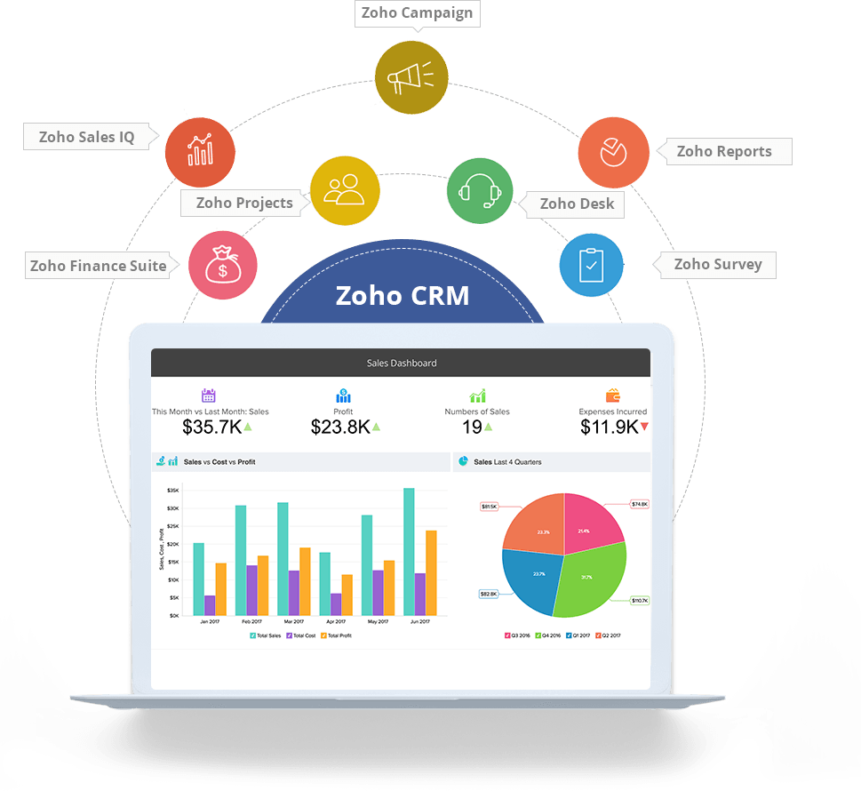 Zoho-CRM-Signitysolutions
